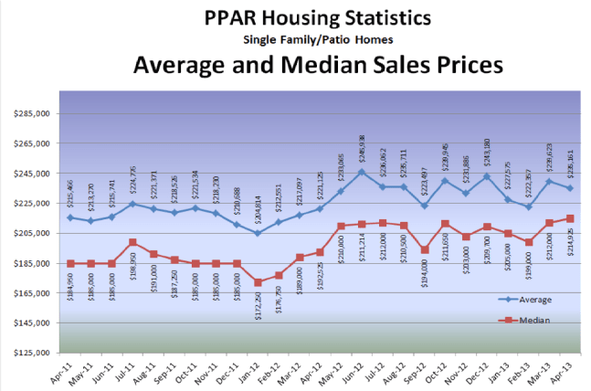 Colorado Springs Real Estate Market Snapshot April 2013