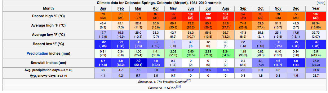 Graph of climate data for Colorado Springs airport 1981-2010 normals