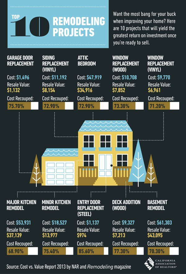 Top 10 Remodeling Projects with Highest Return