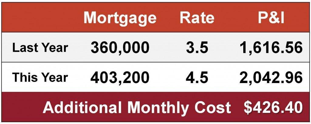 New Interest Mortgage