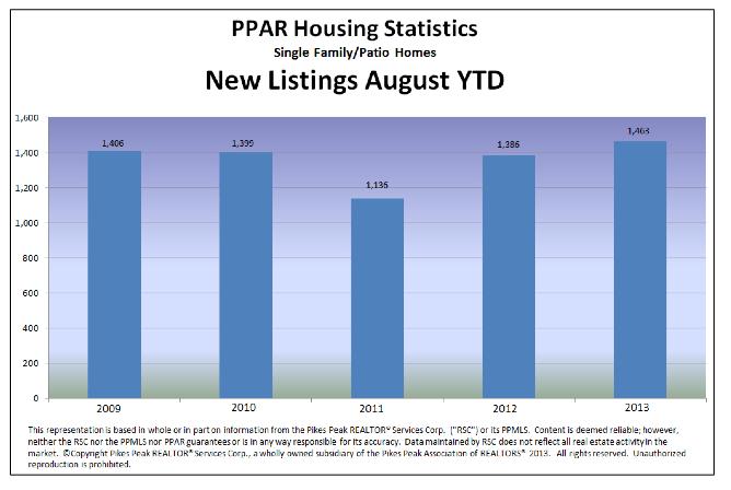 Colorado Springs Home inventory august 2013