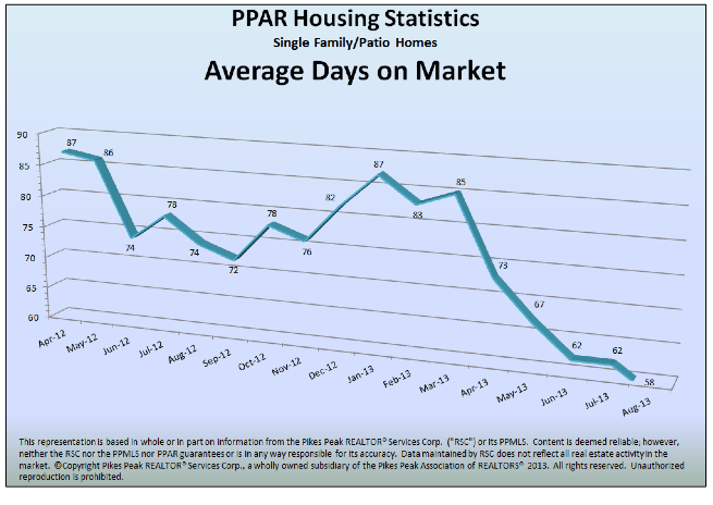 Colorado Springs Home Average days on market August 2013