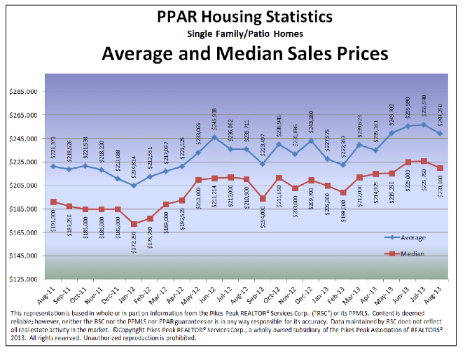 Colorado Springs Home Average and Median Price August 2013