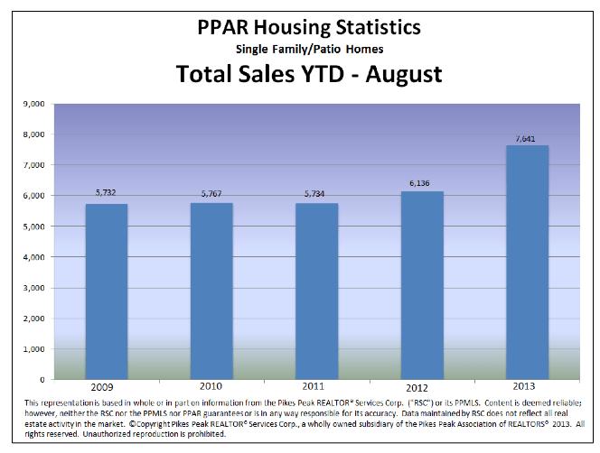 Colorado Springs Home Sales August 2013