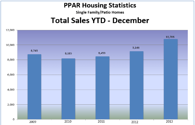 total home sales in colorado springs december 2013