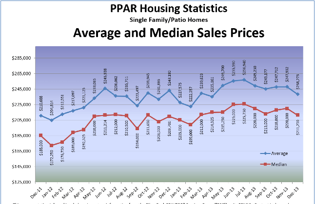PPAR Housing Statistics Single Family/Patio Homes Average and Median Sales Prices