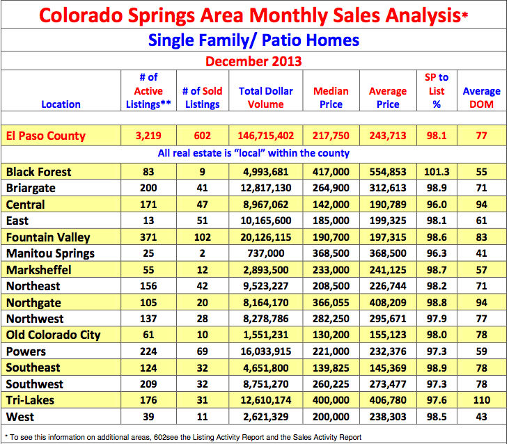 Colorado Springs are monthly sales analysis of single family/patio homes from December 2013