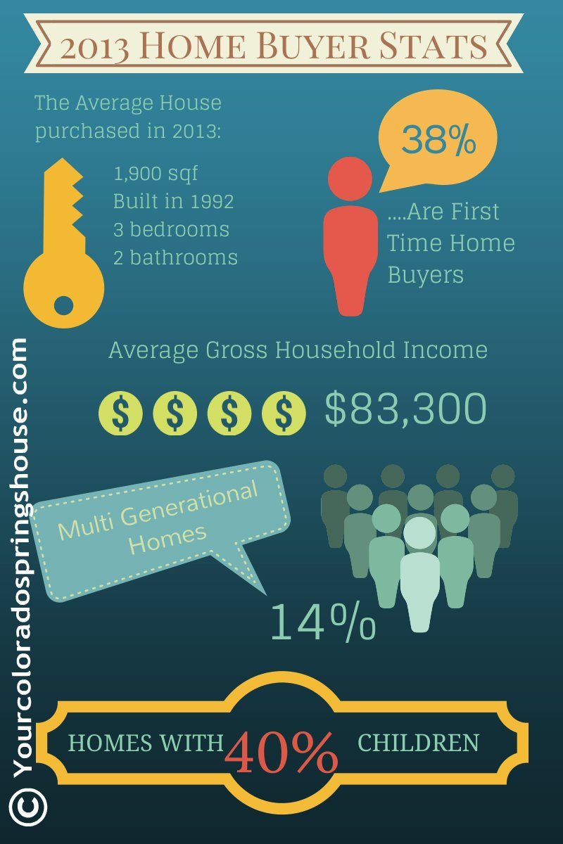 Home buyer statistics 2013