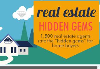 Real estate hidden gems