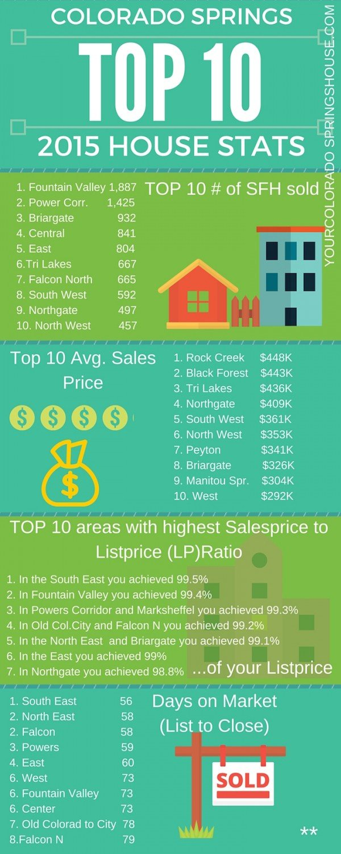 HOme Sales in Colorado Springs in 2015