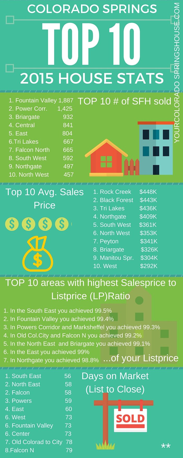 HOme Sales in Colorado Springs in 2015