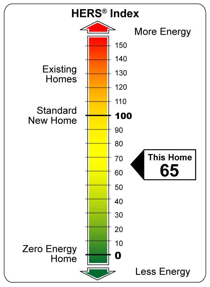 Picture of graph of HERS rating-high efficiency homes