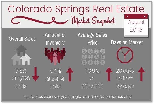 Colorado Springs Real Estate Market Snapshot