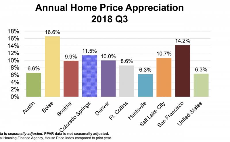 Home price appreciation comparison