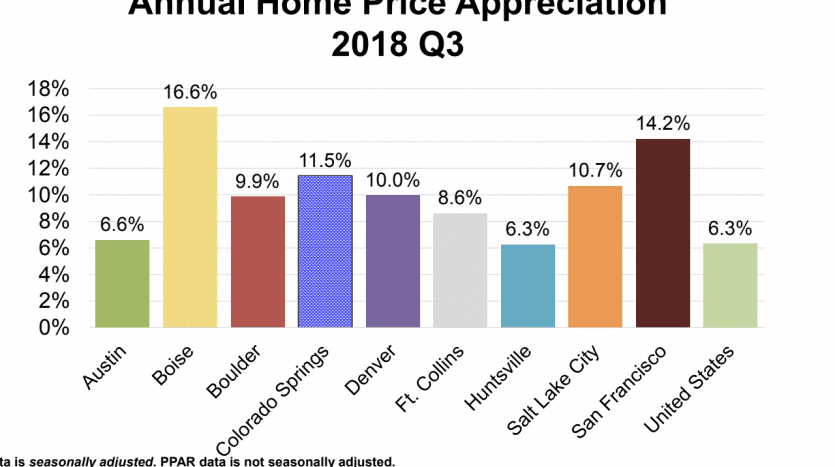 Home price appreciation comparison chart for 3rd quarter 2018