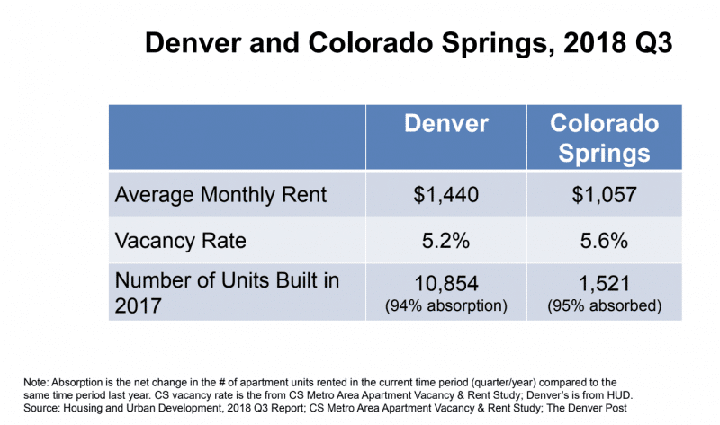 Rent comparision Denver Colorado Springs