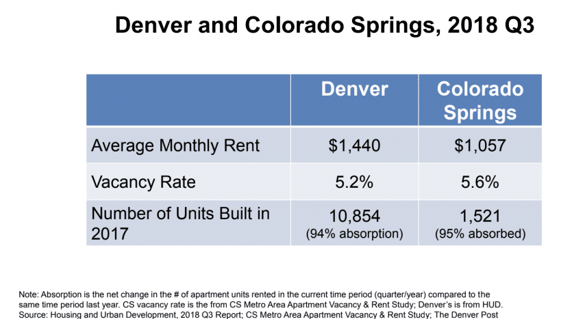 Rent comparison chart for Denver Colorado Springs 3rd quarter 2018