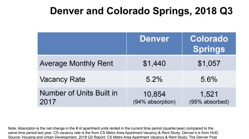 Rent comparison chart for Denver Colorado Springs 3rd quarter 2018