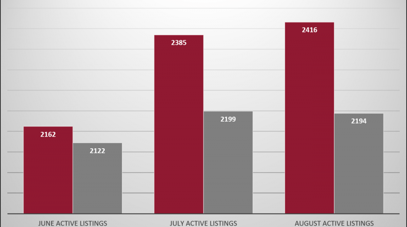 Active Listings chart 2018 vs. 2019