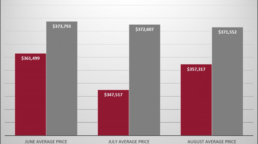 Average Home price chart 2018 vs. 2019