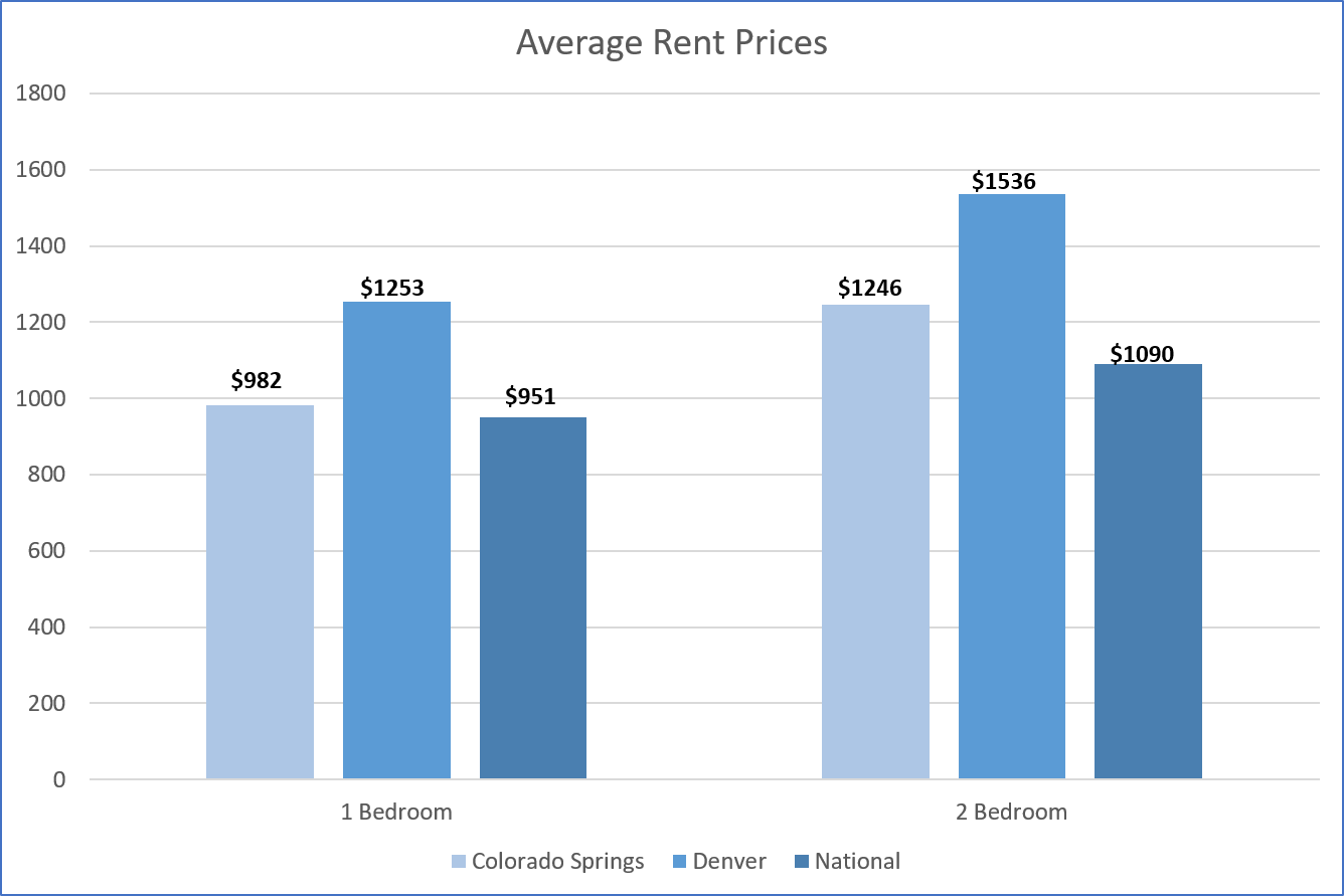 bar graph of average rent prices for Colorado Springs, Denver and United States