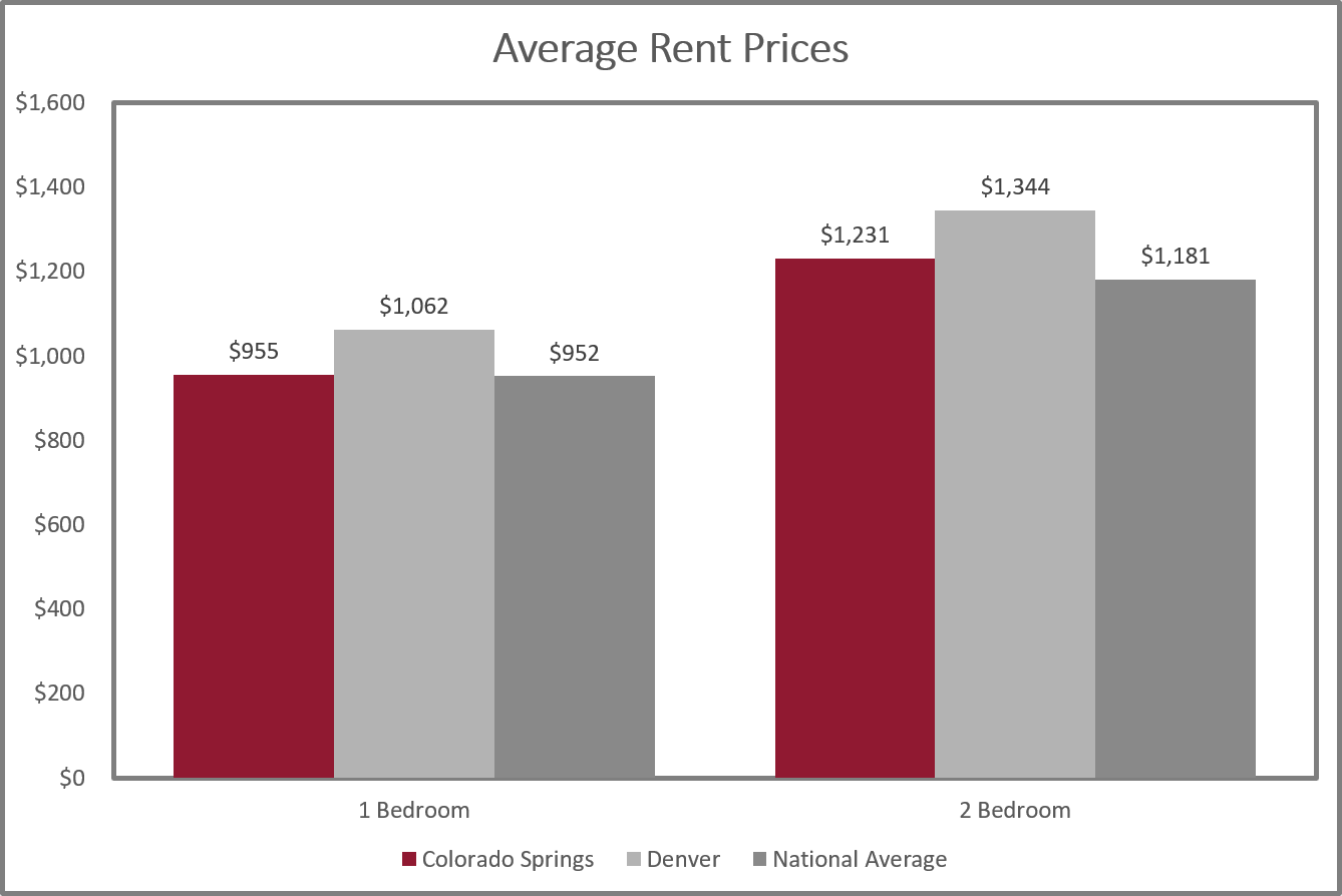 Graph with data for Colorado Springs, Denver, and national average rent prices
