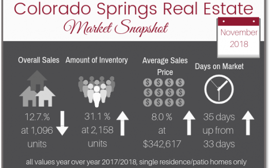 Colorado Springs Real Estate Market Snapshot November 2018
