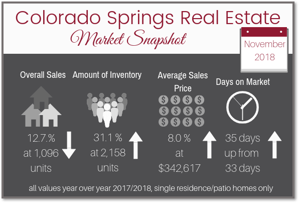 Graphic with information about real estate numbers and stats for November 2018