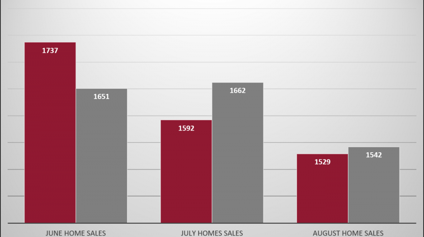 Homes Sales chart 2018 vs. 2019