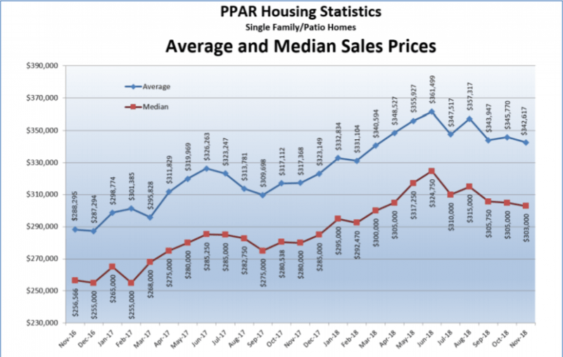 sales price Colorado Springs 11/2018