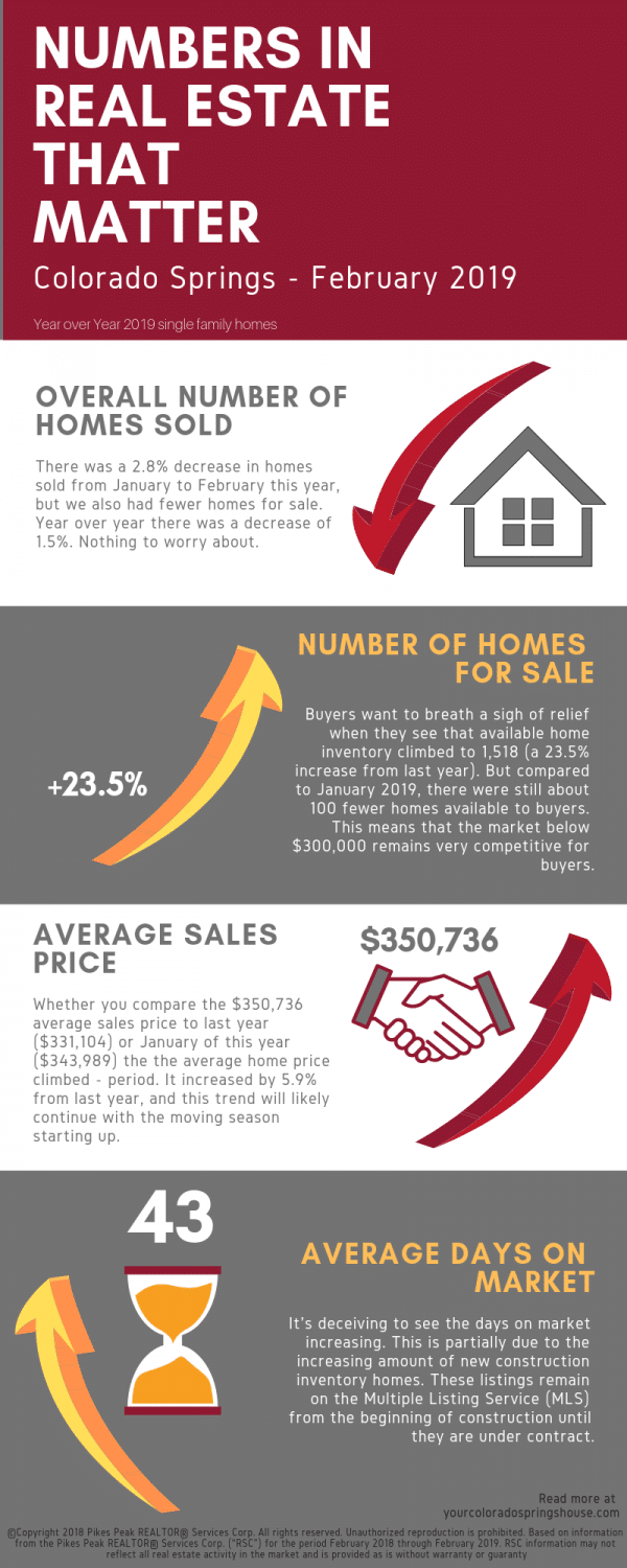 graphics of Real Estate Market statistics for Colorado Springs