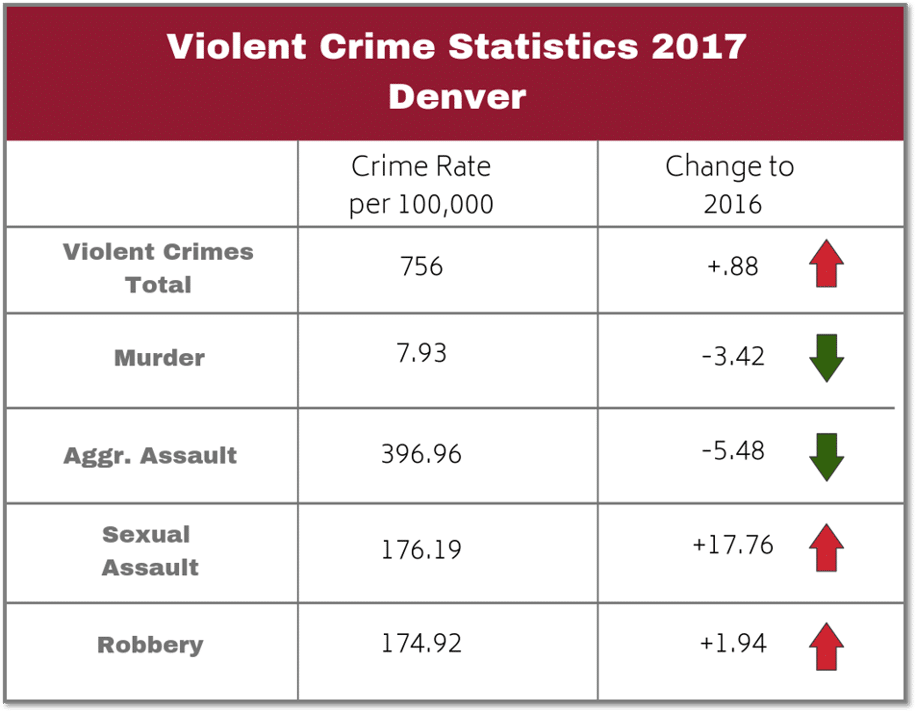 chart with Denver crime stats