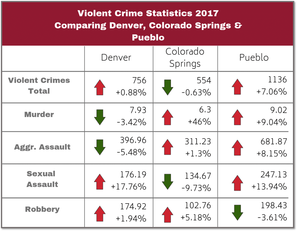 graphic of violent crime rates for the cities of Denver, Colorado Springs, and Pueblo