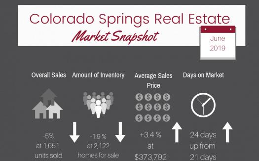 Colorado Springs Real Estate Market Snapshot for June 2019