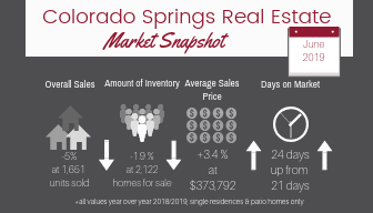 infographic of Colorado Springs real estate numbers