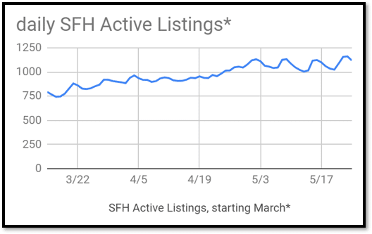Graph of daily Active listings in Colorado Springs