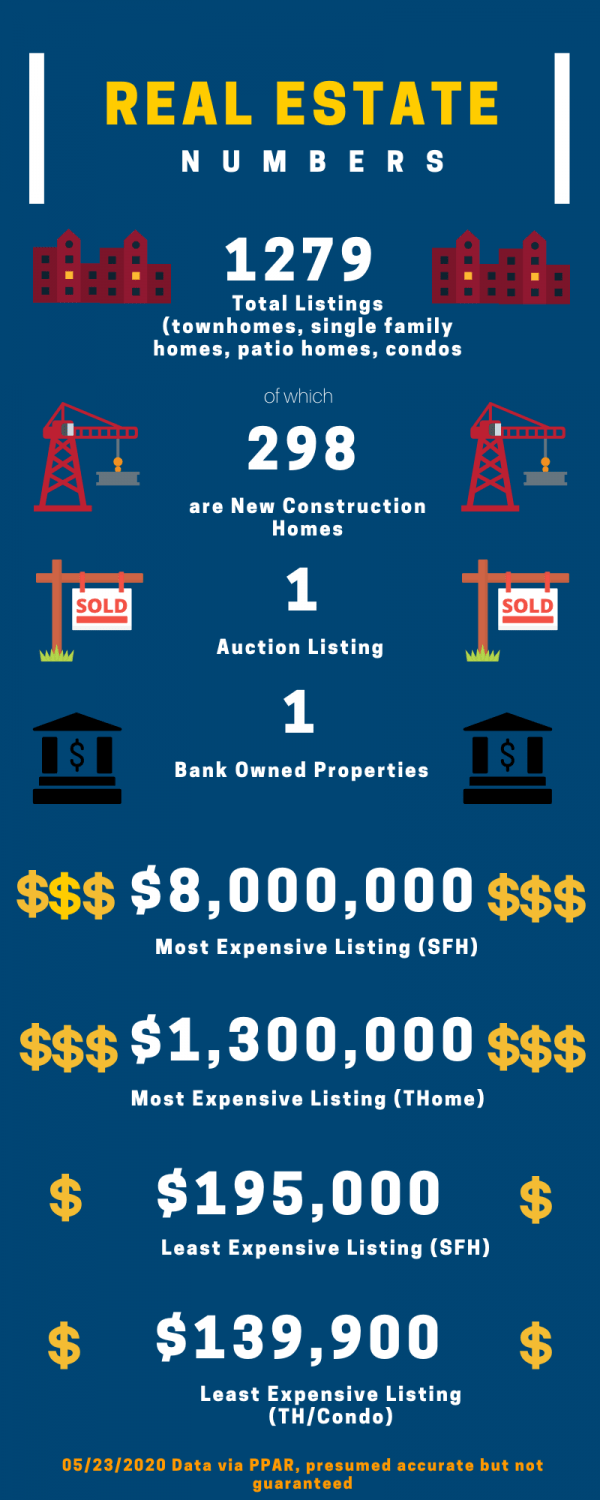 graphic of real estate stats for May 2020