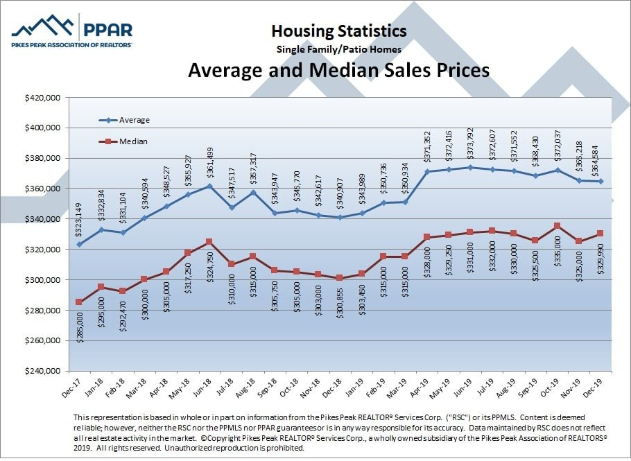 graphic from Pikes Peaks Association of Realtors depicting average and median home sales for El Paso County