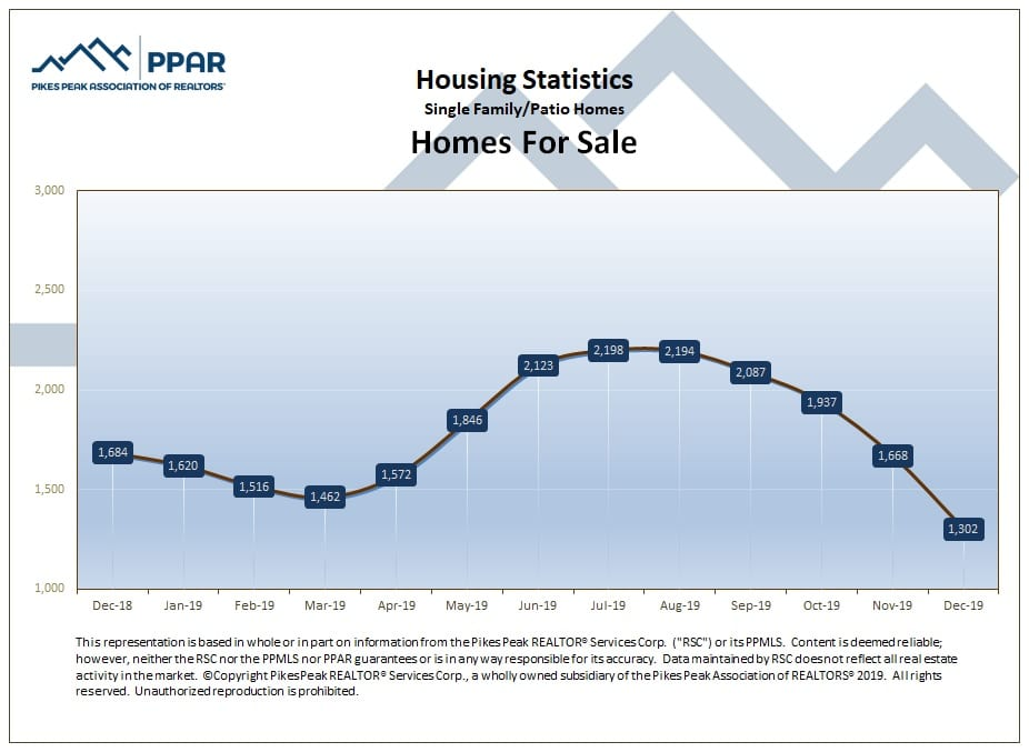 graphic from Pikes Peaks Association of Realtors depicting number of homes for sale for El Paso County