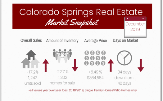 graphic of January 2020 Colorado Springs market statistics