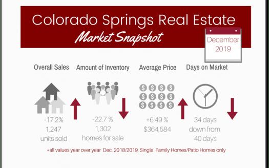 graphic of January 2020 Colorado Springs market statistics