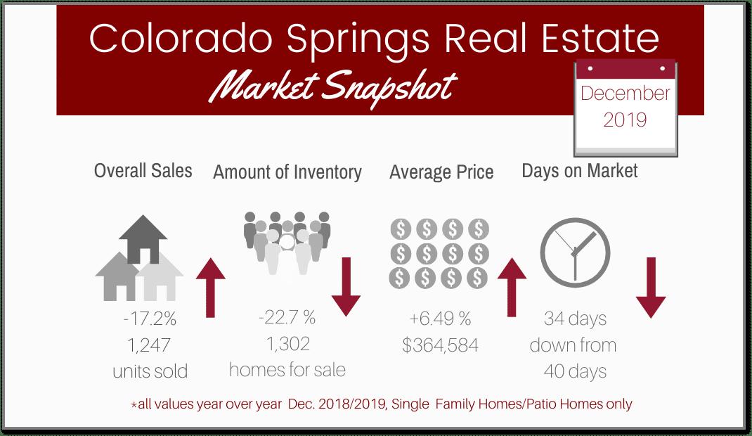graphic of January 2020 Colorado Springs real estate statistics