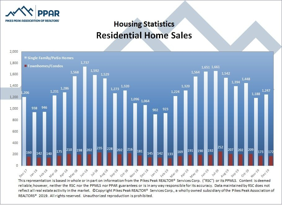 graphic from Pikes Peaks Association of Realtors depicting number of residential salesfor El Paso County