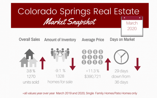 graphic of Colorado Springs real estate market statistics for March 2020