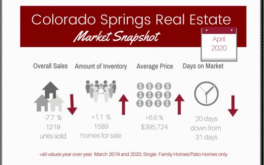graphic of Colorado Springs Real Estate market April 2020 statistics
