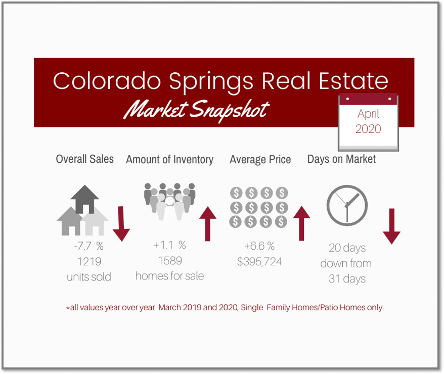 graphic of Colorado Springs Real Estate market April 2020 statistics