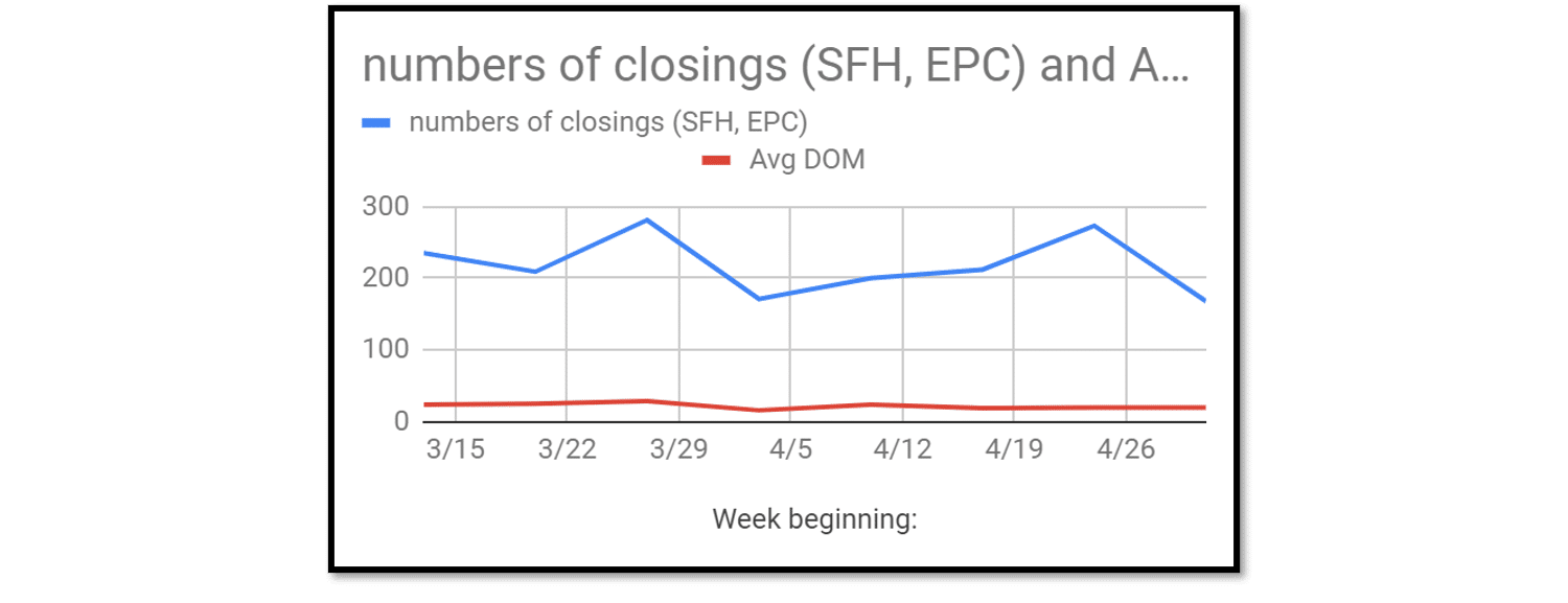 graph of El Paso County, CO real estate closings and days on the market
