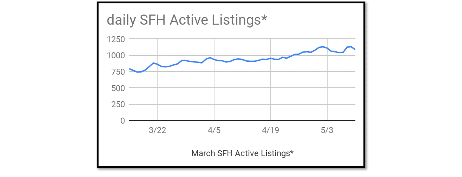 graph of daily number of active listings in El Paso County, CO