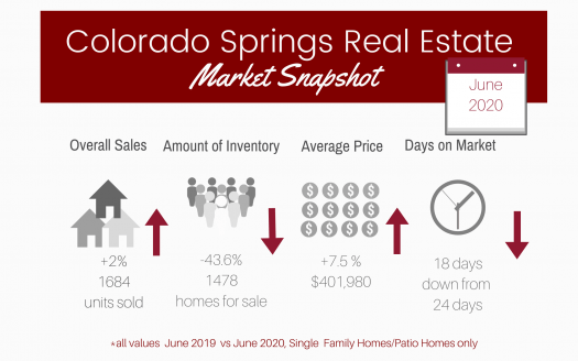 graphic of Colorado Springs real estate stats in June 2020