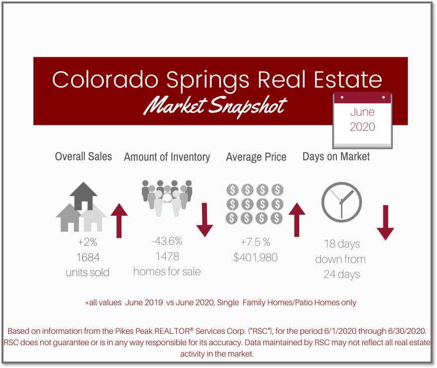 graphic of Colorado Springs real estate stats June 2020